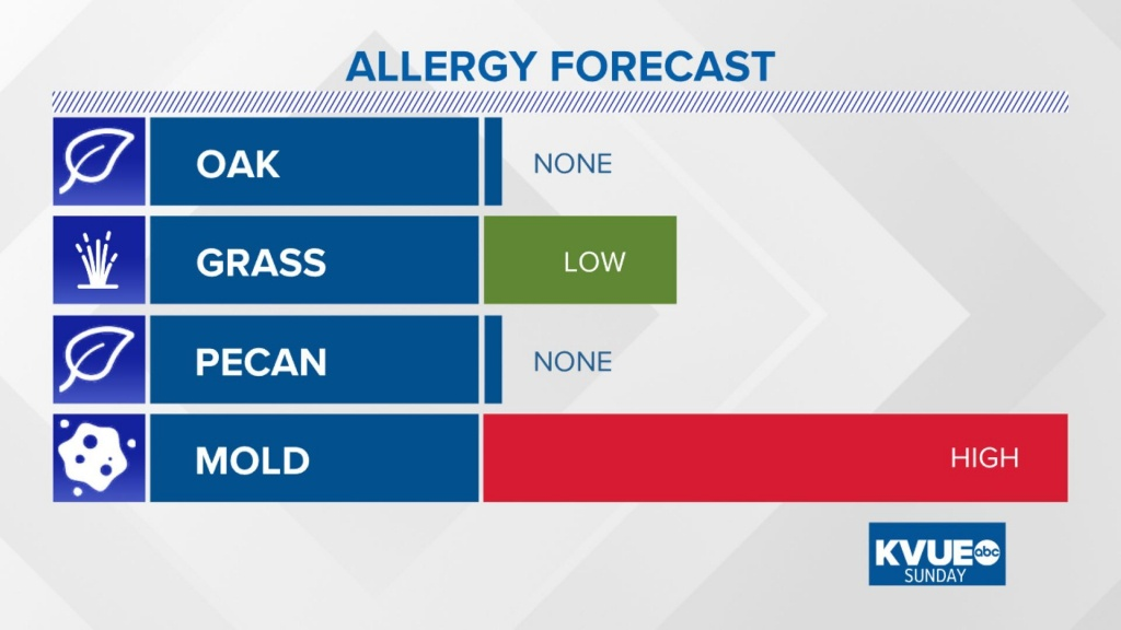 Allergy In Austin | Kvue - Allergy Map Texas