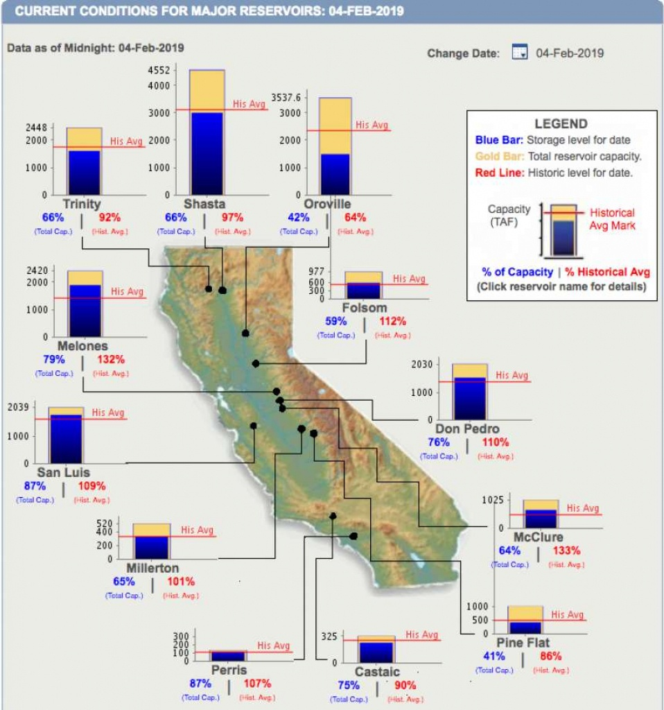 Are We Safe From A Drought This Year? Here's What We Know So Far - California Reservoirs Map