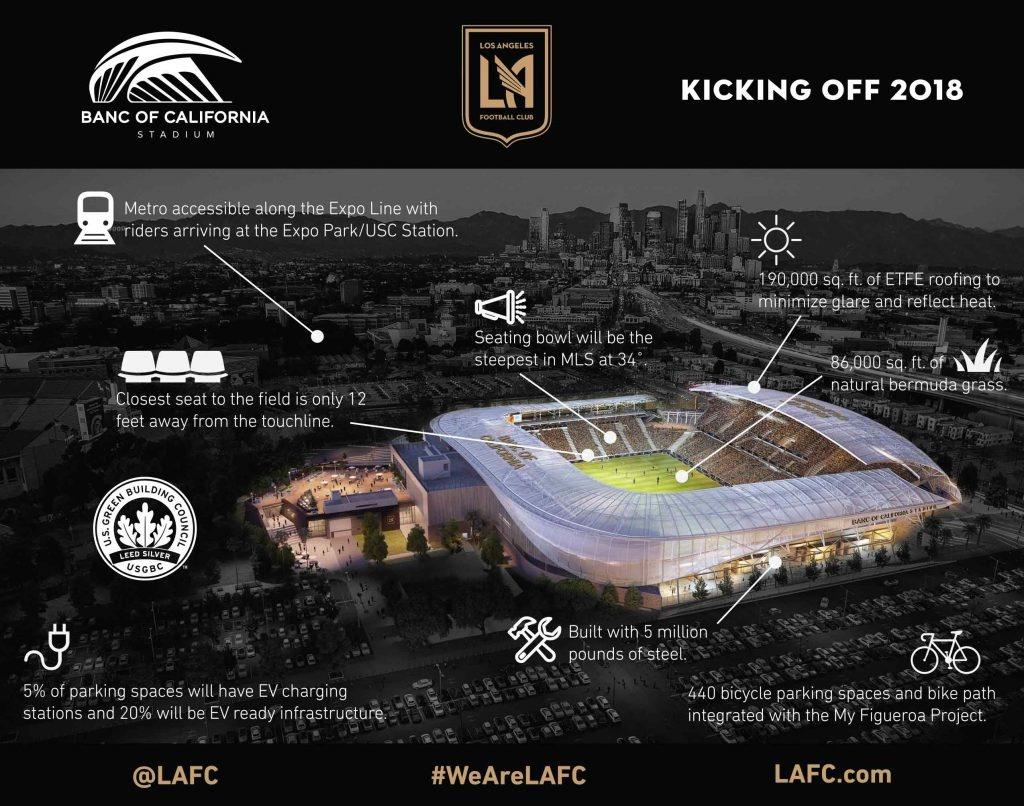 Banc Of California Stadium Facts   Los Angeles Football Club - Banc Of California Stadium Map