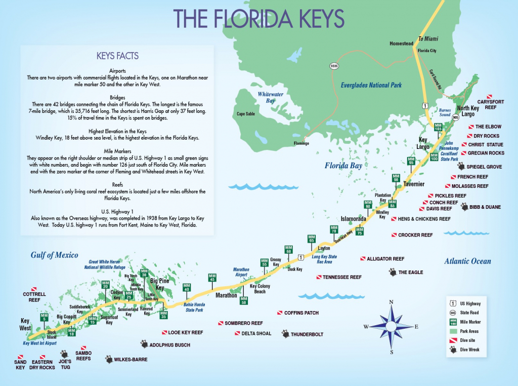 Category: Random Maps 154   Buildyourownserver.co.uk - Florida Keys Map With Mile Markers