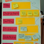 Great Story Map Ideaing Sticky Notes, You Can Have The Poster   Printable Story Map For Kindergarten