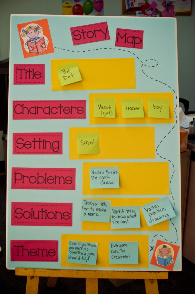 Great Story Map Ideaing Sticky Notes, You Can Have The Poster - Printable Story Map For Kindergarten