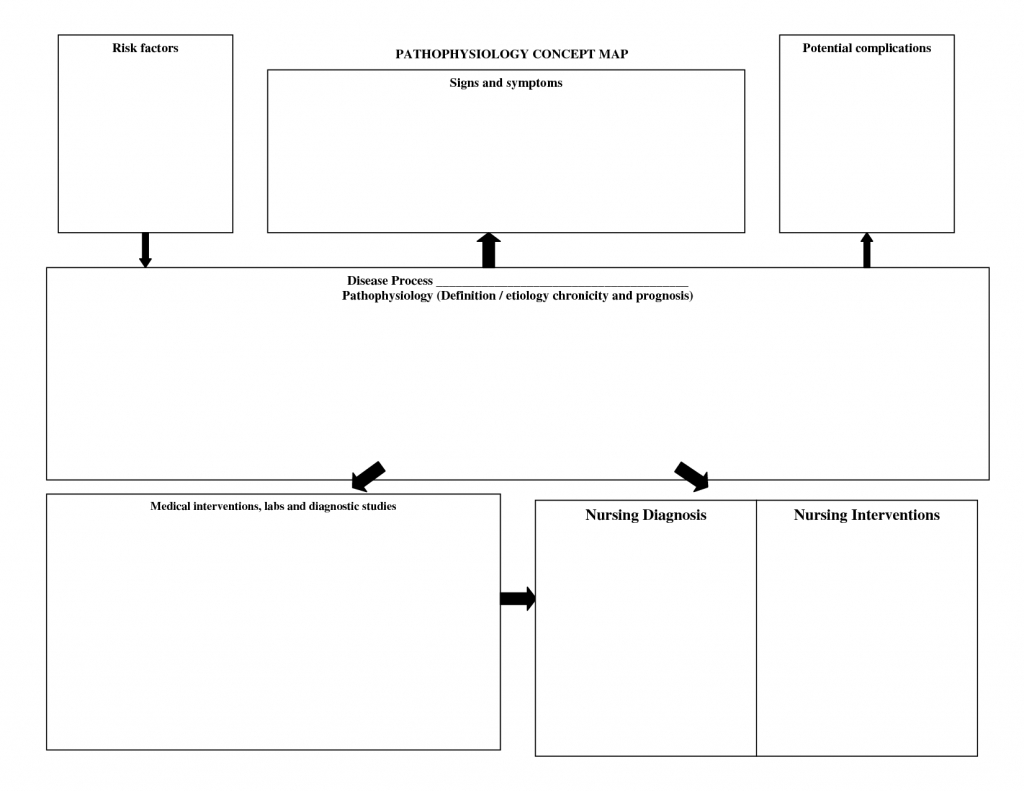 Nursing Diagnosis Concept Maps | Pathophysiology_Concept_Map | Forms - Blank Nursing Concept Map Printable