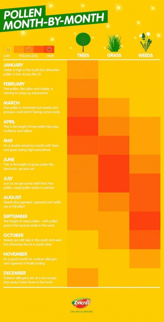 Pollen Allergy Typemonth – Allergy Guide™   Zyrtec® - Florida Pollen Map