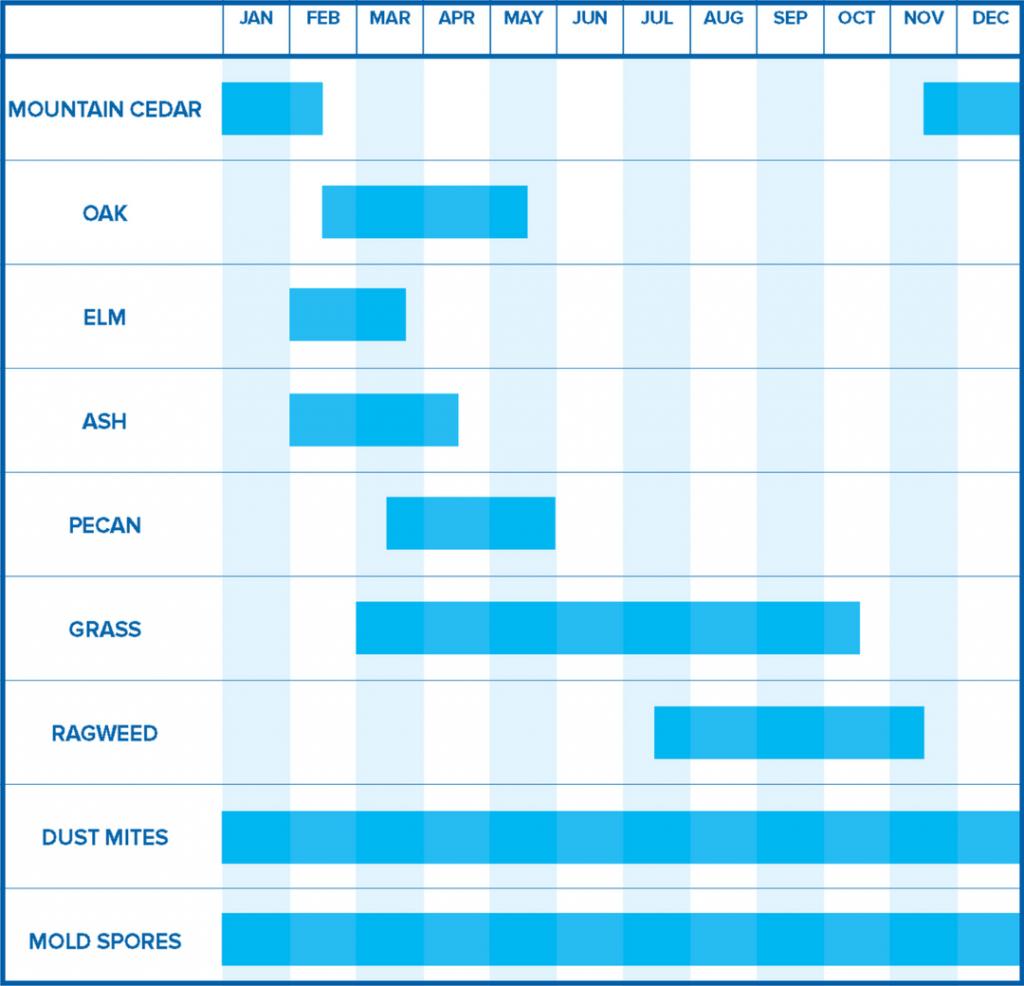 Texan Allergy & Sinus Center | Allergen Calendar - Allergy Map Texas
